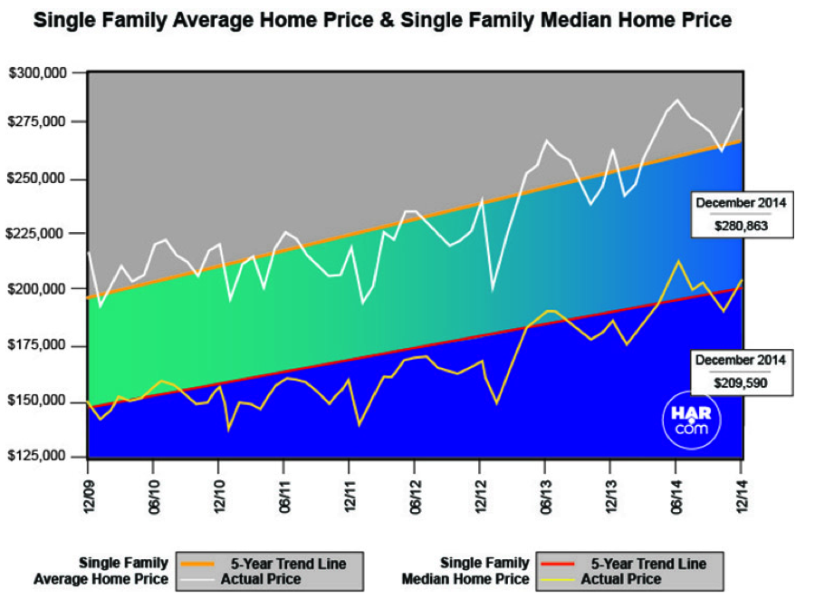 single-family-average-home-price