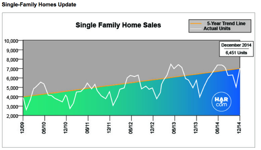 single-family-home-sales