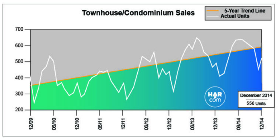 townhouse-condo-sales